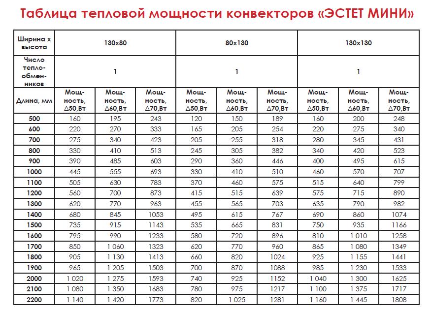 Конвектор ЭСТЕТ мини (130, 1 теплообменник)