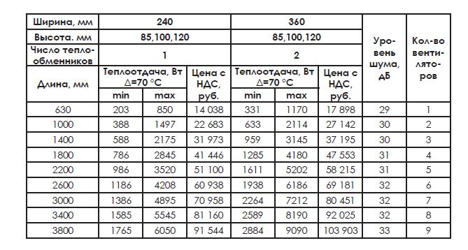 Конвектор Уют-B (380, 2 теплообменника)